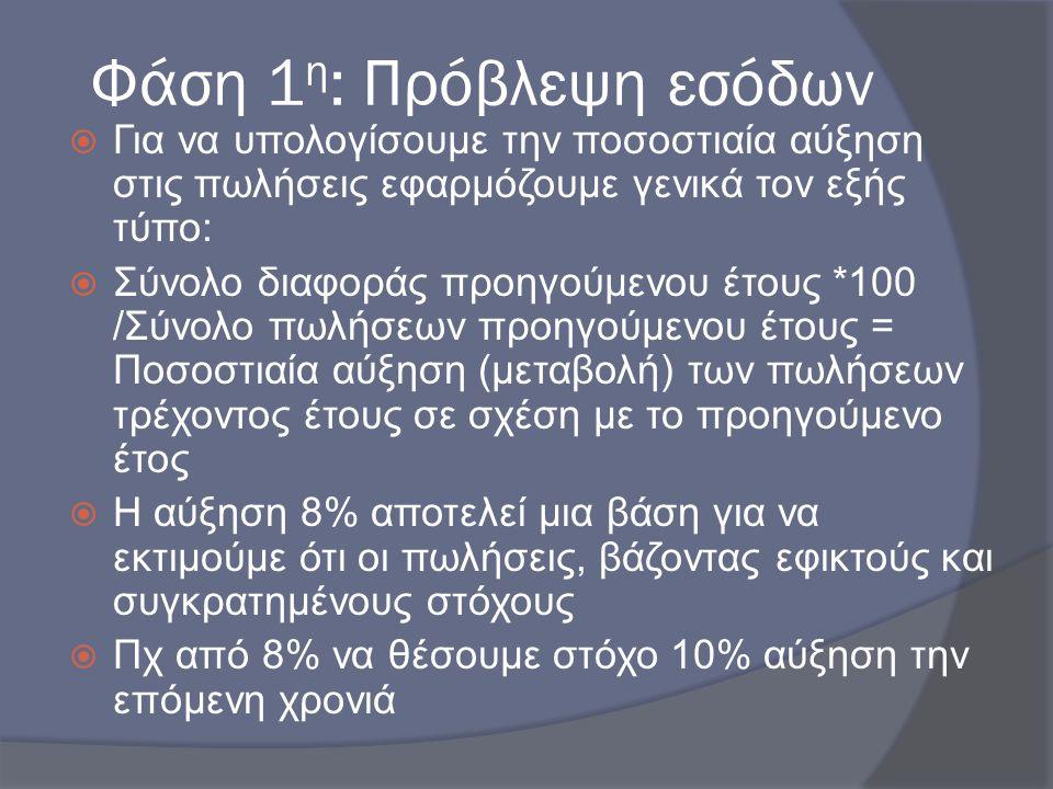 Φάση 1 η : Πρόβλεψη εσόδων  Για να υπολογίσουμε την ποσοστιαία αύξηση στις πωλήσεις εφαρμόζουμε γενικά τον εξής τύπο:  Σύνολο διαφοράς προηγούμενου