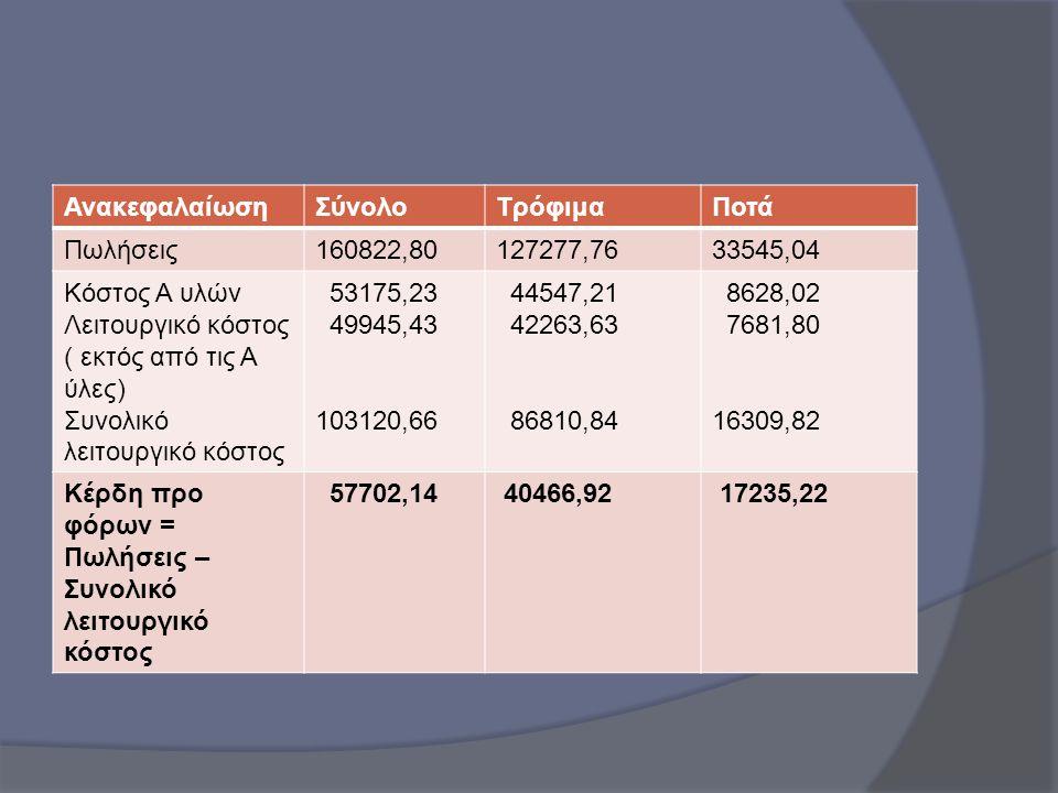 ΑνακεφαλαίωσηΣύνολοΤρόφιμαΠοτά Πωλήσεις160822,80127277,7633545,04 Κόστος Α υλών Λειτουργικό κόστος ( εκτός από τις Α ύλες) Συνολικό λειτουργικό κόστος