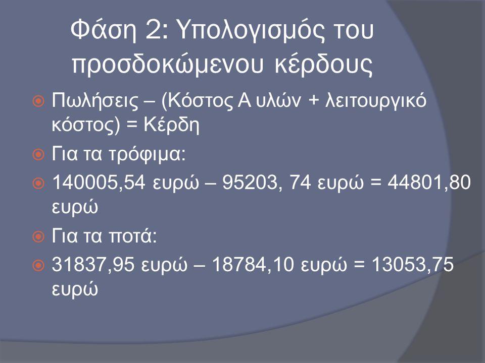 Φάση 2: Υπολογισμός του προσδοκώμενου κέρδους  Πωλήσεις – (Κόστος Α υλών + λειτουργικό κόστος) = Κέρδη  Για τα τρόφιμα:  140005,54 ευρώ – 95203, 74