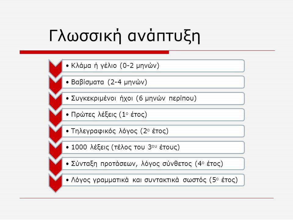 Δομικά στοιχεία της γλώσσας ΦωνολογικόΣυντακτικόΣημασιολογικόΠραγματολογικό