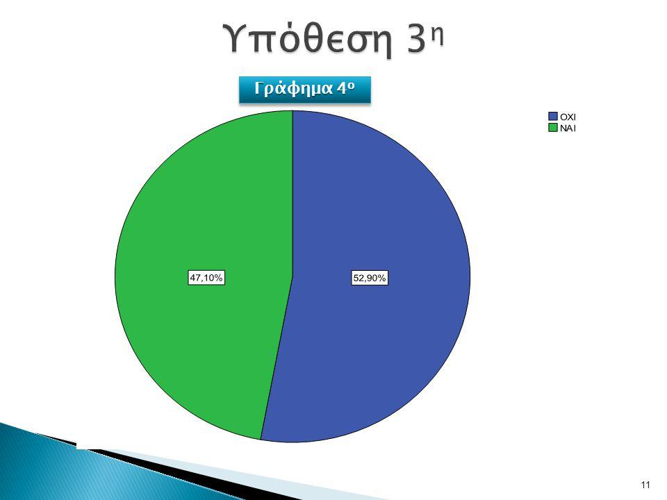11 Γράφημα 4 ο
