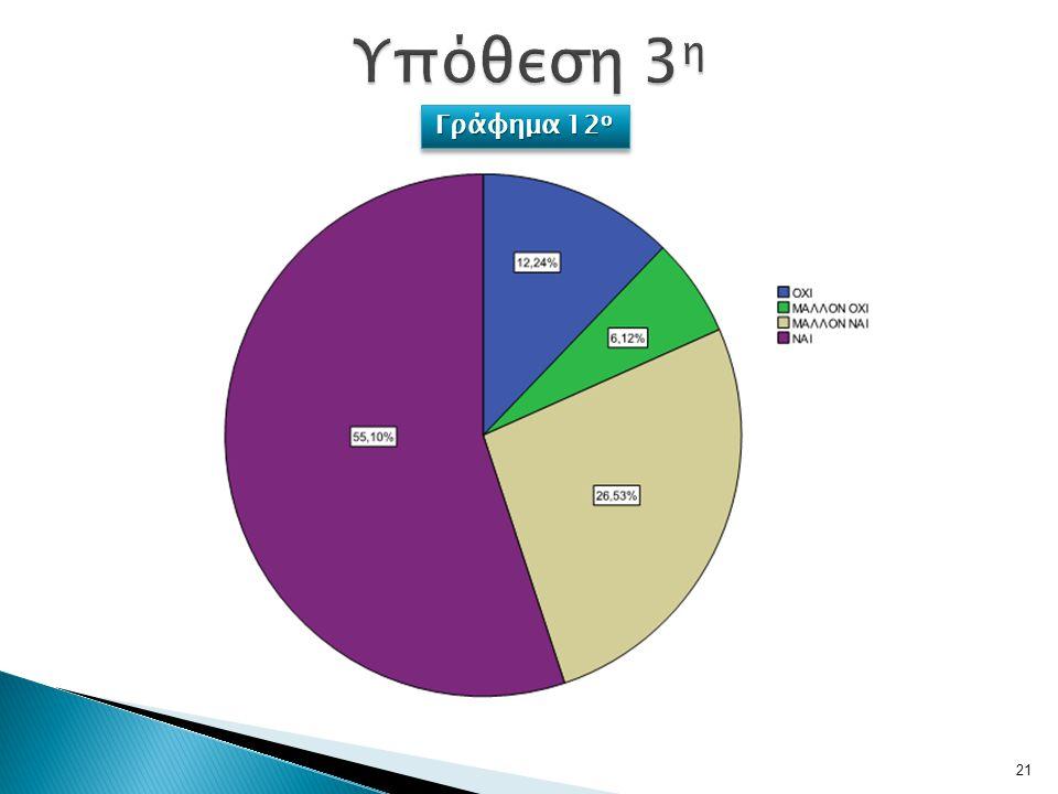 21 Γράφημα 12 ο