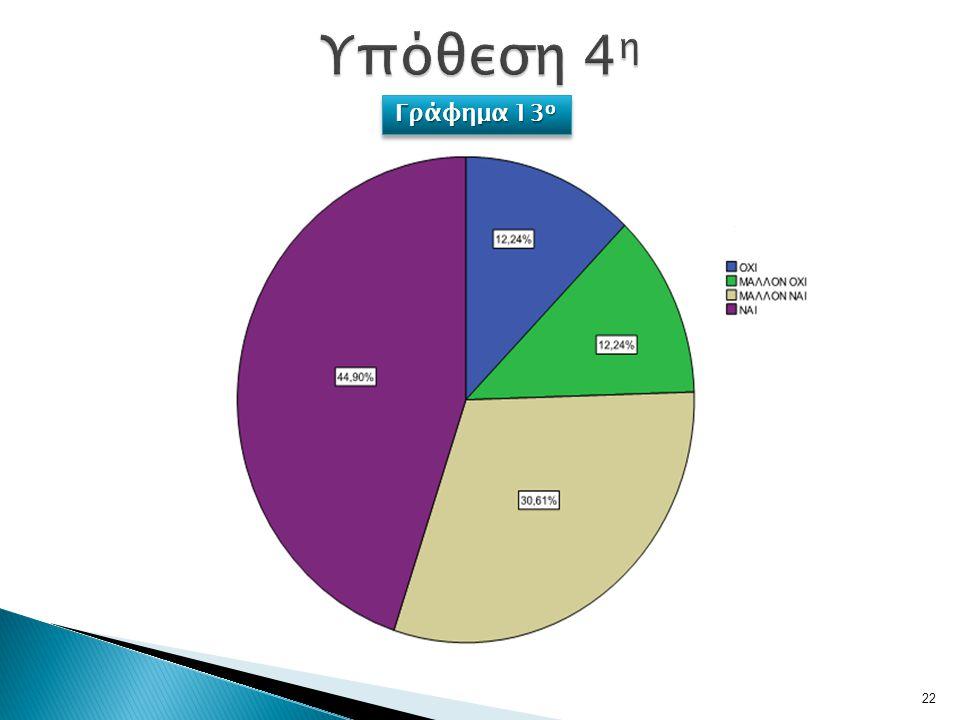 22 Γράφημα 13 ο