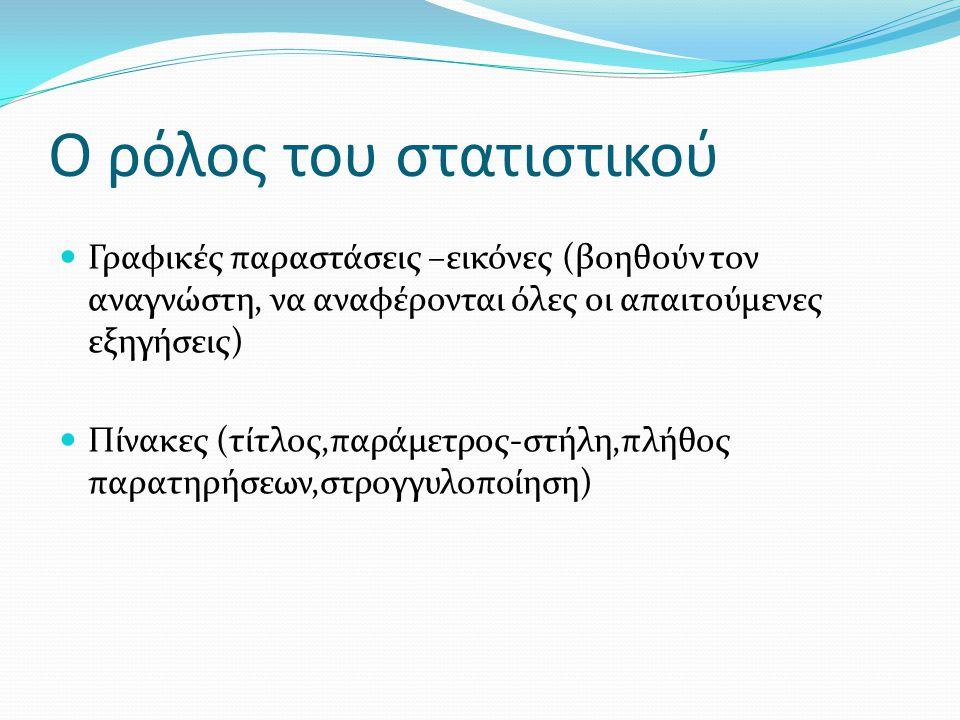  Γραφικές παραστάσεις –εικόνες (βοηθούν τον αναγνώστη, να αναφέρονται όλες οι απαιτούμενες εξηγήσεις)  Πίνακες (τίτλος,παράμετρος-στήλη,πλήθος παρατ