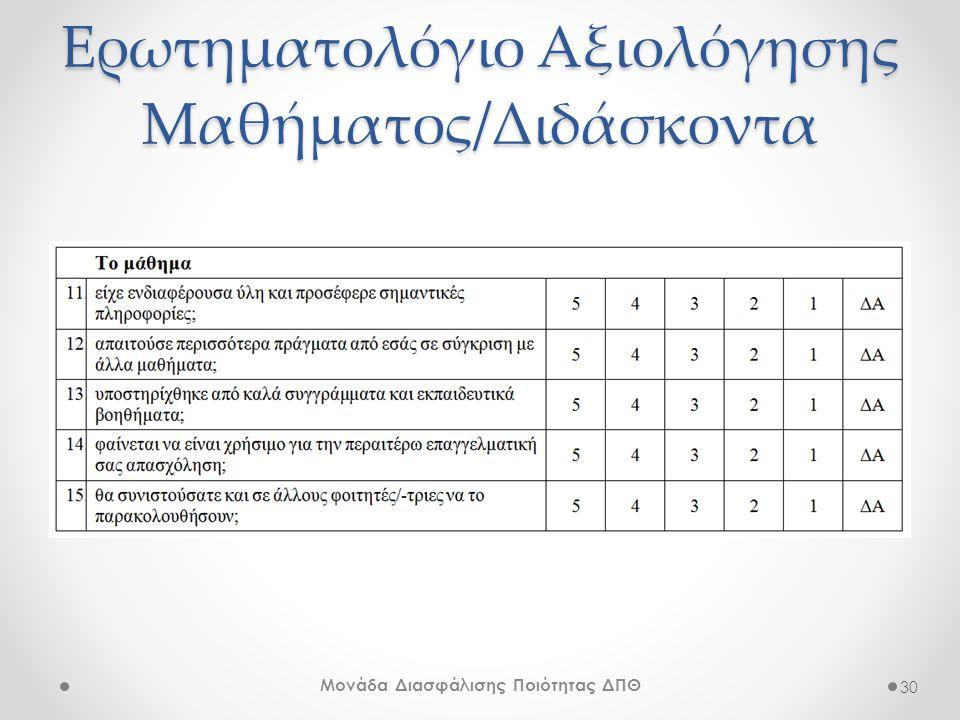 Ερωτηματολόγιο Αξιολόγησης Μαθήματος/Διδάσκοντα 30 Μονάδα Διασφάλισης Ποιότητας ΔΠΘ
