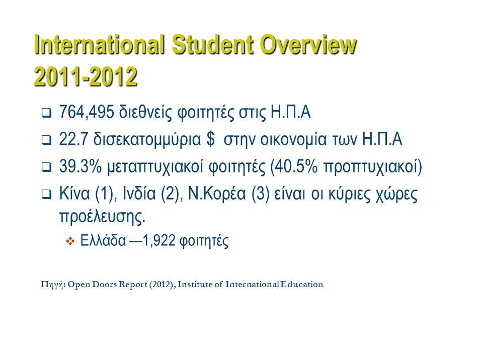 International Student Overview 2011-2012  764,495 διεθνείς φοιτητές στις Η.Π.Α  22.7 δισεκατομμύρια $ στην οικονομία των Η.Π.Α  39.3% μεταπτυχιακοί φοιτητές (40.5% προπτυχιακοί)  Κίνα (1), Ινδία (2), Ν.Κορέα (3) είναι οι κύριες χώρες προέλευσης.