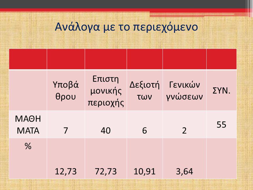 Στατιστικά δεδομένα για τα μαθήματα: Ανάλογα με την υποχρέωση παρακολούθησης Κύρια θεολογικά αντικείμενα (Υ) 42,27% Ειδικά μαθήματα (ΥΕ) 38,18% Ενδιαφ