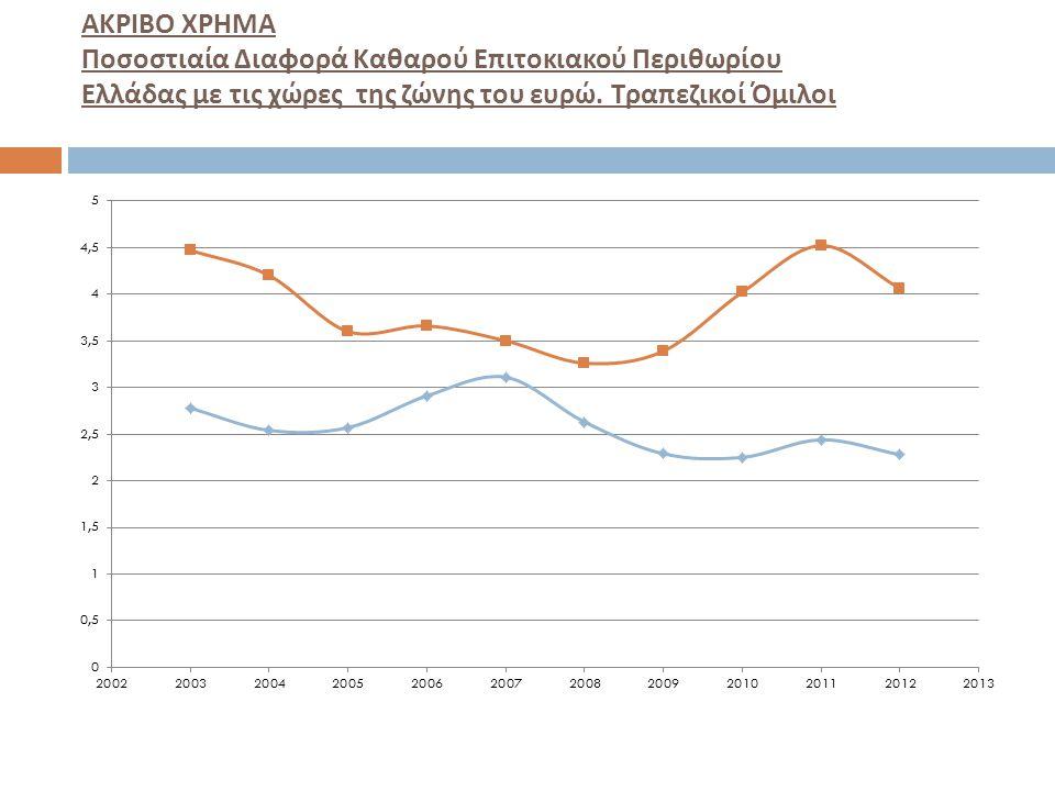 ΑΚΡΙΒΟ ΧΡΗΜΑ Ποσοστιαία Διαφορά Καθαρού Επιτοκιακού Περιθωρίου Ελλάδας με τις χώρες της ζώνης του ευρώ. Τραπεζικοί Όμιλοι