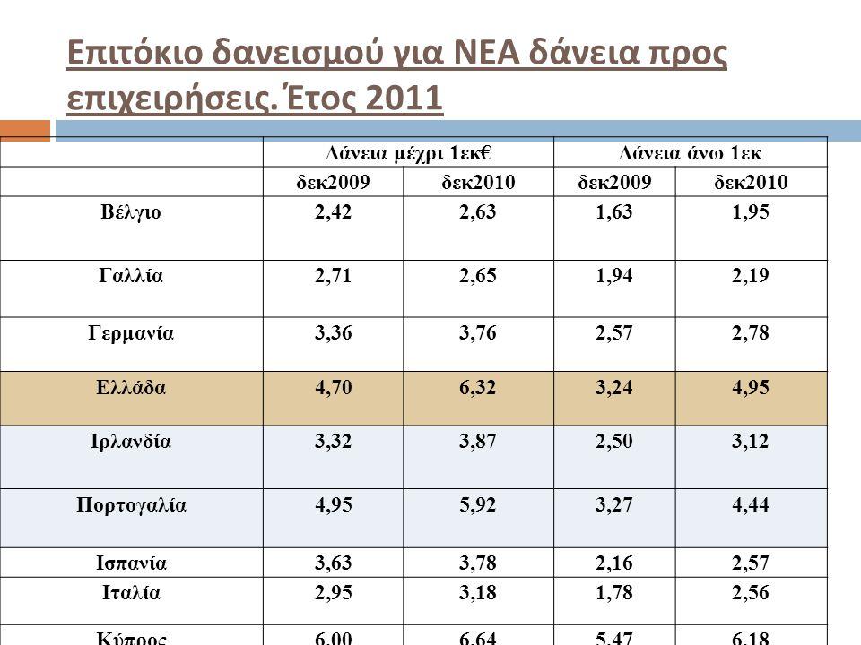 Επιτόκιο δανεισμού για ΝΕΑ δάνεια προς επιχειρήσεις. Έτος 2011 Δάνεια μέχρι 1εκ€Δάνεια άνω 1εκ δεκ2009δεκ2010δεκ2009δεκ2010 Βέλγιο2,422,631,631,95 Γαλ