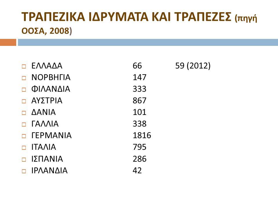 ΤΡΑΠΕΖΙΚΑ ΙΔΡΥΜΑΤΑ ΚΑΙ ΤΡΑΠΕΖΕΣ ( πηγή ΟΟΣΑ, 2008)  ΕΛΛΑΔΑ 66 59 (2012)  ΝΟΡΒΗΓΙΑ 147  ΦΙΛΑΝΔΙΑ 333  ΑΥΣΤΡΙΑ 867  ΔΑΝΙΑ 101  ΓΑΛΛΙΑ 338  ΓΕΡΜΑΝ