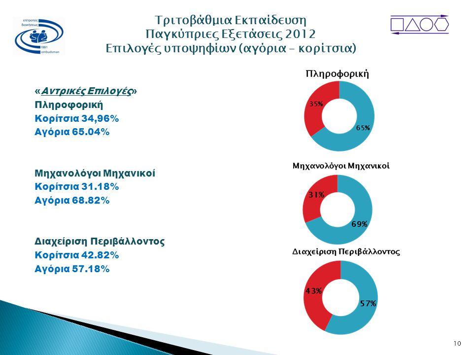 «Αντρικές Επιλογές» Πληροφορική Κορίτσια 34,96% Αγόρια 65.04% Μηχανολόγοι Μηχανικοί Κορίτσια 31.18% Αγόρια 68.82% Διαχείριση Περιβάλλοντος Κορίτσια 42.82% Αγόρια 57.18% Τριτοβάθμια Εκπαίδευση Παγκύπριες Εξετάσεις 2012 Επιλογές υποψηφίων (αγόρια – κορίτσια) 10