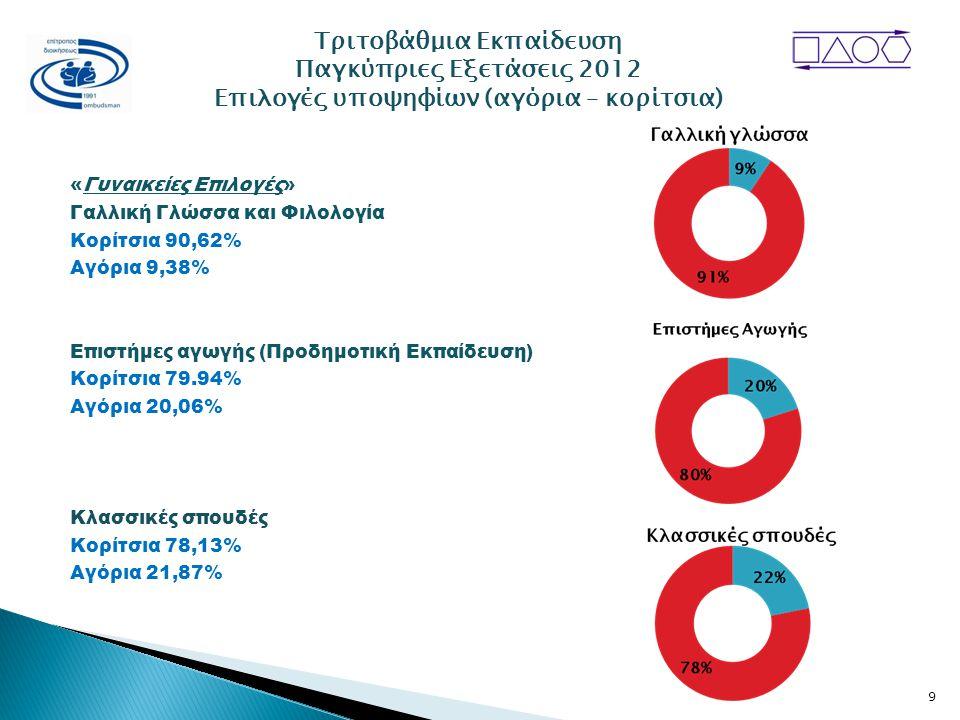 «Γυναικείες Επιλογές» Γαλλική Γλώσσα και Φιλολογία Κορίτσια 90,62% Αγόρια 9,38% Επιστήμες αγωγής (Προδημοτική Εκπαίδευση) Κορίτσια 79.94% Αγόρια 20,06% Κλασσικές σπουδές Κορίτσια 78,13% Αγόρια 21,87% Τριτοβάθμια Εκπαίδευση Παγκύπριες Εξετάσεις 2012 Επιλογές υποψηφίων (αγόρια – κορίτσια) 9