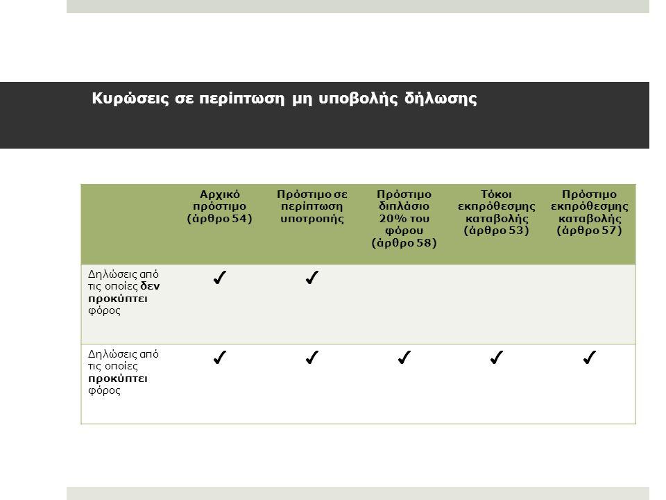 Κυρώσεις σε περίπτωση μη υποβολής δήλωσης Αρχικό πρόστιμο (άρθρο 54) Πρόστιμο σε περίπτωση υποτροπής Πρόστιμο διπλάσιο 20% του φόρου (άρθρο 58) Τόκοι