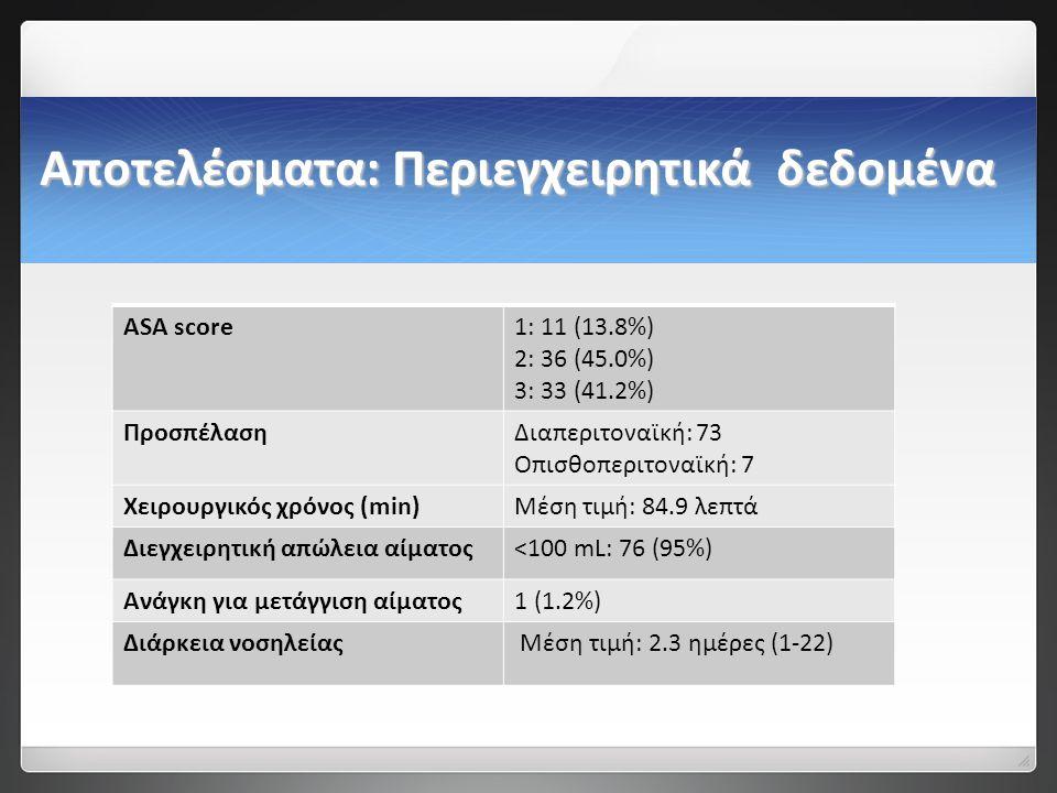 Αποτελέσματα: Περιεγχειρητικά δεδομένα ASA score1: 11 (13.8%) 2: 36 (45.0%) 3: 33 (41.2%) ΠροσπέλασηΔιαπεριτοναϊκή: 73 Οπισθοπεριτοναϊκή: 7 Χειρουργικός χρόνος (min)Μέση τιμή: 84.9 λεπτά Διεγχειρητική απώλεια αίματος<100 mL: 76 (95%) Ανάγκη για μετάγγιση αίματος1 (1.2%) Διάρκεια νοσηλείας Μέση τιμή: 2.3 ημέρες (1-22)