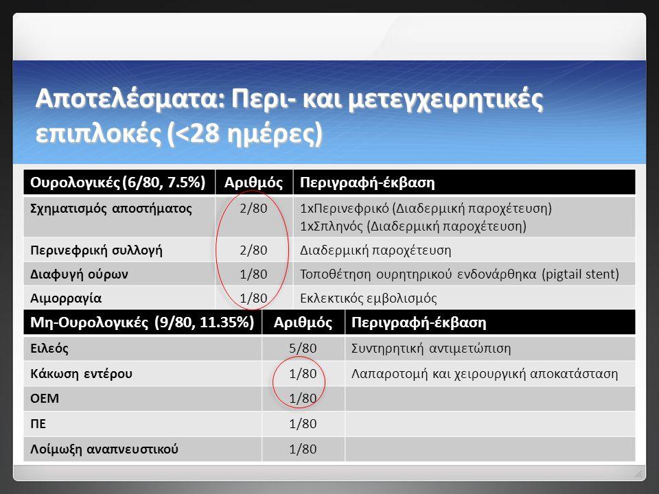 Αποτελέσματα: Περι- και μετεγχειρητικές επιπλοκές (<28 ημέρες) Ουρολογικές (6/80, 7.5%)ΑριθμόςΠεριγραφή-έκβαση Σχηματισμός αποστήματος2/801xΠερινεφρικό (Διαδερμική παροχέτευση) 1xΣπληνός (Διαδερμική παροχέτευση) Περινεφρική συλλογή2/80Διαδερμική παροχέτευση Διαφυγή ούρων1/80Τοποθέτηση ουρητηρικού ενδονάρθηκα (pigtail stent) Αιμορραγία1/80Εκλεκτικός εμβολισμός Μη-Ουρολογικές (9/80, 11.35%)ΑριθμόςΠεριγραφή-έκβαση Ειλεός5/80Συντηρητική αντιμετώπιση Κάκωση εντέρου1/80Λαπαροτομή και χειρουργική αποκατάσταση ΟΕΜ1/80 ΠΕ1/80 Λοίμωξη αναπνευστικού1/80