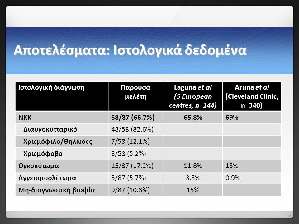 Αποτελέσματα: Ιστολογικά δεδομένα Ιστολογική διάγνωσηΠαρούσα μελέτη Laguna et al (5 European centres, n=144) Aruna et al (Cleveland Clinic, n=340) ΝΚΚ58/87 (66.7%)65.8%69% Διαυγοκυτταρικό48/58 (82.6%) Χρωμόφιλο/Θηλώδες7/58 (12.1%) Χρωμόφοβο3/58 (5.2%) Ογκοκύτωμα15/87 (17.2%)11.8%13% Αγγειομυολίπωμα5/87 (5.7%)3.3%0.9% Μη-διαγνωστική βιοψία9/87 (10.3%)15%
