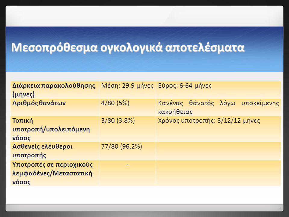 Μεσοπρόθεσμα ογκολογικά αποτελέσματα Διάρκεια παρακολούθησης (μήνες) Μέση: 29.9 μήνεςΕύρος: 6-64 μήνες Αριθμός θανάτων4/80 (5%)Κανένας θάνατός λόγω υποκείμενης κακοήθειας Τοπική υποτροπή/υπολειπόμενη νόσος 3/80 (3.8%)Χρόνος υποτροπής: 3/12/12 μήνες Ασθενείς ελέυθεροι υποτροπής 77/80 (96.2%) Υποτροπές σε περιοχικούς λεμφαδένες/Μεταστατική νόσος -