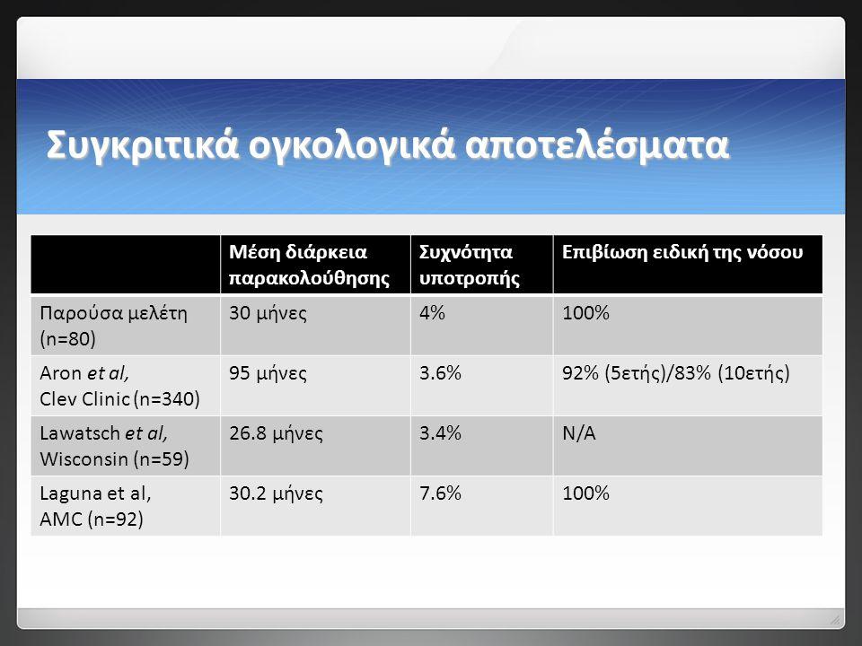 Συγκριτικά ογκολογικά αποτελέσματα Μέση διάρκεια παρακολούθησης Συχνότητα υποτροπής Επιβίωση ειδική της νόσου Παρούσα μελέτη (n=80) 30 μήνες4%100% Αron et al, Clev Clinic (n=340) 95 μήνες3.6%92% (5ετής)/83% (10ετής) Lawatsch et al, Wisconsin (n=59) 26.8 μήνες3.4%N/Α Laguna et al, AMC (n=92) 30.2 μήνες7.6%100%
