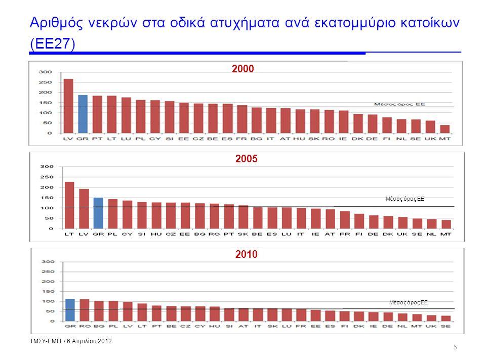 Πηγή: ETSC, 2011 5 Μέσος όρος ΕΕ Αριθμός νεκρών στα οδικά ατυχήματα ανά εκατομμύριο κατοίκων (ΕΕ27) ΤΜΣΥ-ΕΜΠ / 6 Απριλίου 2012 2000 2005 2010