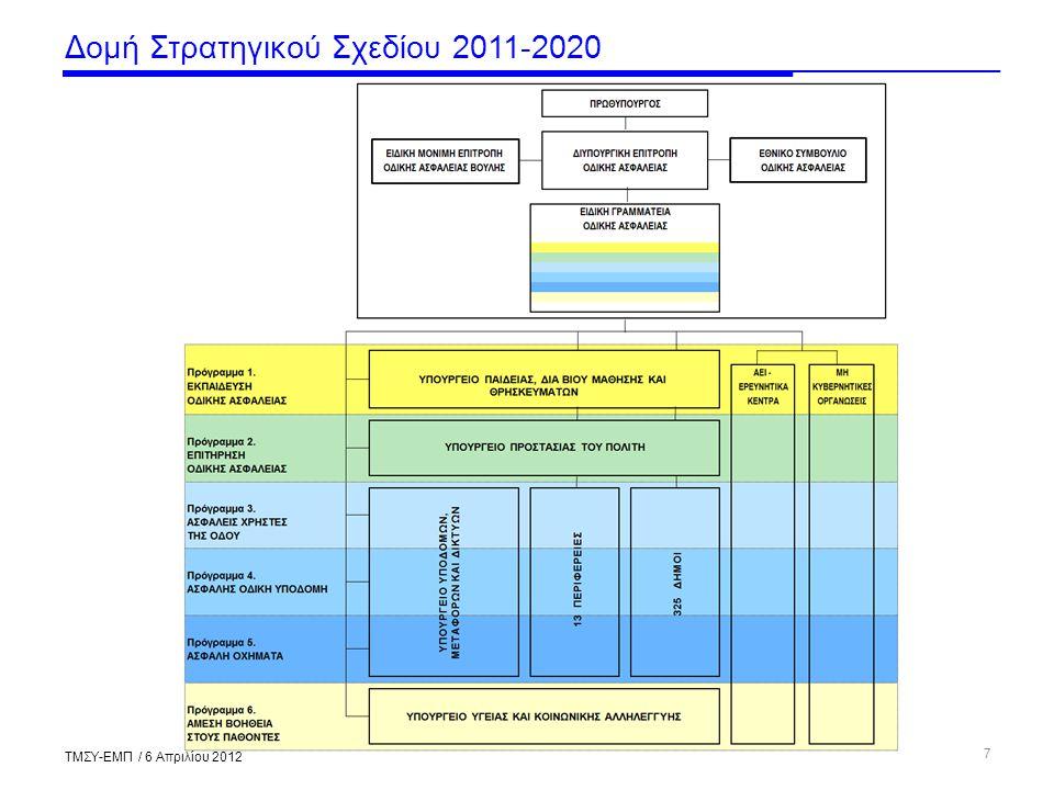 Δομή Στρατηγικού Σχεδίου 2011-2020 7 ΤΜΣΥ-ΕΜΠ / 6 Απριλίου 2012