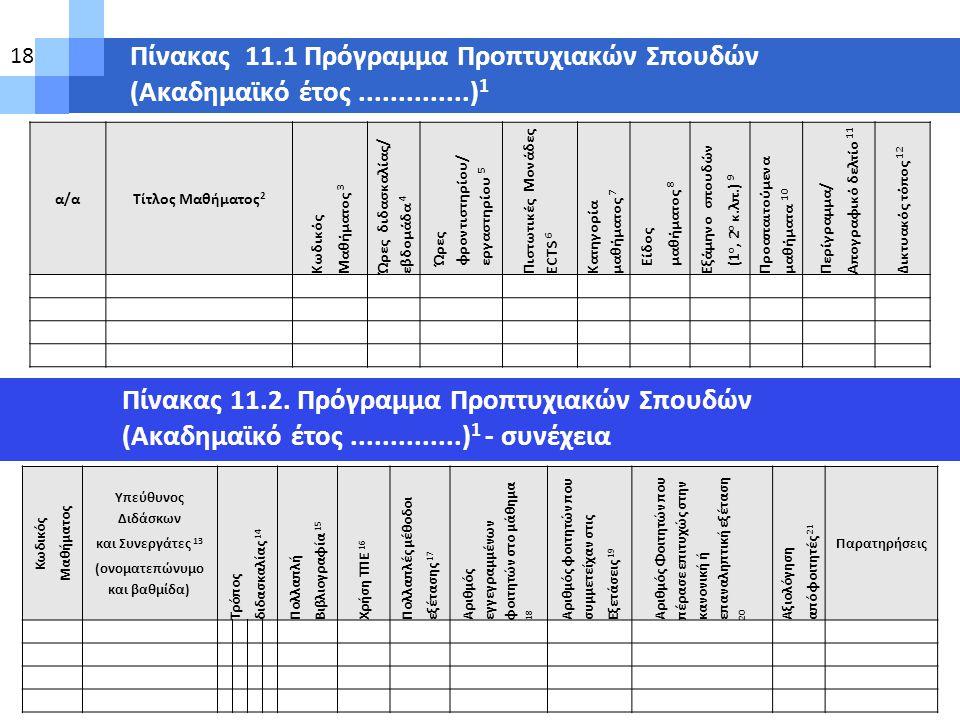 Πίνακας 11.1 Πρόγραμμα Προπτυχιακών Σπουδών (Ακαδημαϊκό έτος..............) 1 α/αΤίτλος Μαθήματος 2 Κωδικός Μαθήματος 3 Ώρες διδασκαλίας/ εβδομάδα 4 Ώ