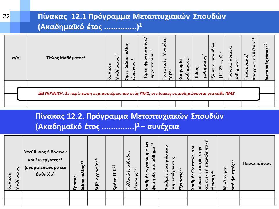 Πίνακας 12.1 Πρόγραμμα Μεταπτυχιακών Σπουδών (Ακαδημαϊκό έτος..............) 1 Πίνακας 12.2. Πρόγραμμα Μεταπτυχιακών Σπουδών (Ακαδημαϊκό έτος.........