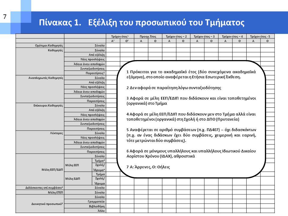 Πίνακας 11.1 Πρόγραμμα Προπτυχιακών Σπουδών (Ακαδημαϊκό έτος..............) 1 α/αΤίτλος Μαθήματος 2 Κωδικός Μαθήματος 3 Ώρες διδασκαλίας/ εβδομάδα 4 Ώρες φροντιστηρίου/ εργαστηρίου 5 Πιστωτικές Μονάδες ECTS 6 Κατηγορία μαθήματος 7 Είδος μαθήματος 8 Εξάμηνο σπουδών (1 ο, 2 ο κ.λπ.) 9 Προαπαιτούμενα μαθήματα 10 Περίγραμμα/ Απογραφικό δελτίο 11 Δικτυακός τόπος 12 Πίνακας 11.2.