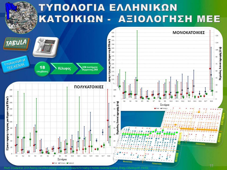 ΜΟΝΟΚΑΤΟΙΚΙΕΣ Εξοικονόμηση ενέργειας για θέρμανση (kWh/m 2 ) Περίοδος Αποπληρωμής (έτη) Σενάρια 11 Υπολογισμοί με ΤΕΕ-ΚΕΝΑΚ ΠΟΛΥΚΑΤΟΙΚΙΕΣ Εξοικονόμηση ενέργειας για θέρμανση (kWh/m 2 ) Σενάρια Περίοδος Αποπληρωμής (έτη) Πηγή : Droutsa et al.