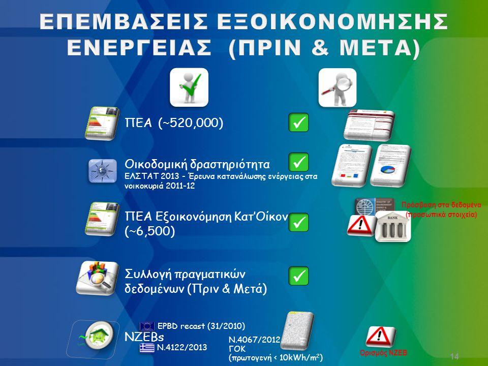 14 Οικοδομική δραστηριότητα ΕΛΣΤΑΤ 2013 - Έρευνα κατανάλωσης ενέργειας στα νοικοκυριά 2011-12 ΠΕΑ (  520,000) ΠΕΑ Εξοικονόμηση Κατ'Οίκον (  6,500) Συλλογή πραγματικών δεδομένων (Πριν & Μετά) Πρόσβαση στα δεδομένα (προσωπικά στοιχεία) NZEBs Ορισμός NZEB EPBD recast (31/2010) N.4122/2013 N.4067/2012 ΓΟΚ (πρωτογενή < 10kWh/m 2 )