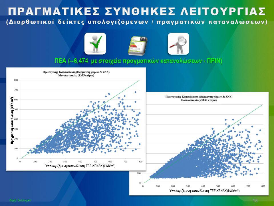 Υπολογιζόμενη κατανάλωση ΤΕΕ-ΚΕΝΑΚ (kWh/m 2 ) 15 ΠΕΑ (  6,474 με στοιχεία πραγματικών καταναλώσεων - ΠΡΙΝ) Πηγή : Buildingcert Πραγματική κατανάλωση (kWh/m 2 ) Υπολογιζόμενη κατανάλωση ΤΕΕ-ΚΕΝΑΚ (kWh/m 2 )