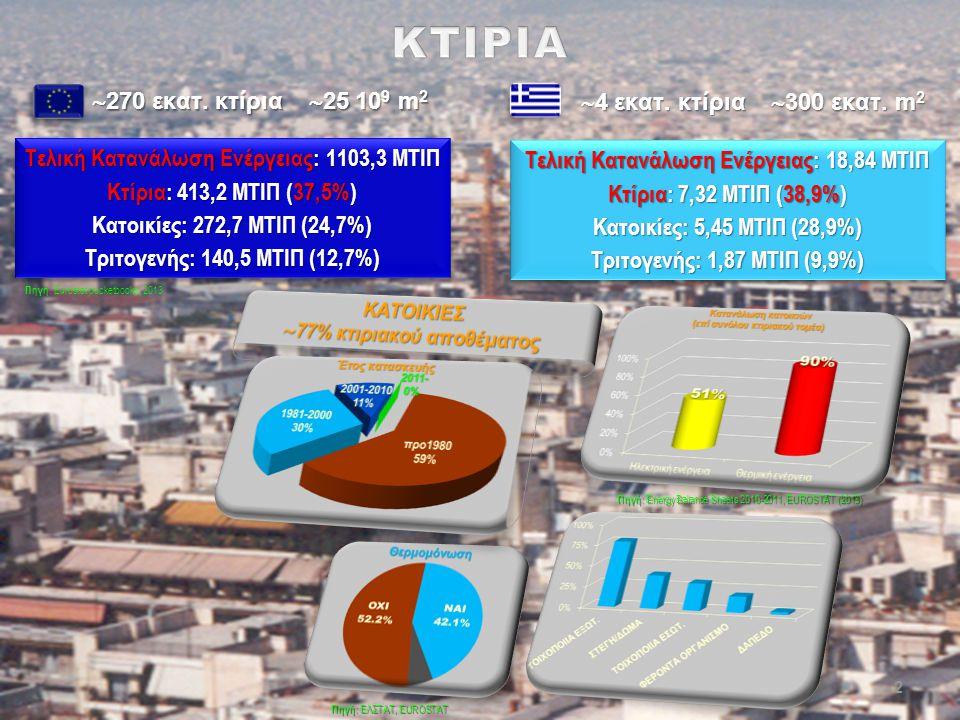  4 εκατ. κτίρια  300 εκατ. m 2  270 εκατ. κτίρια  25 10 9 m 2 Τελική Κατανάλωση Ενέργειας: 1103,3 MΤΙΠ Κτίρια: 413,2 MΤΙΠ (37,5%) Κατοικίες: 272,7