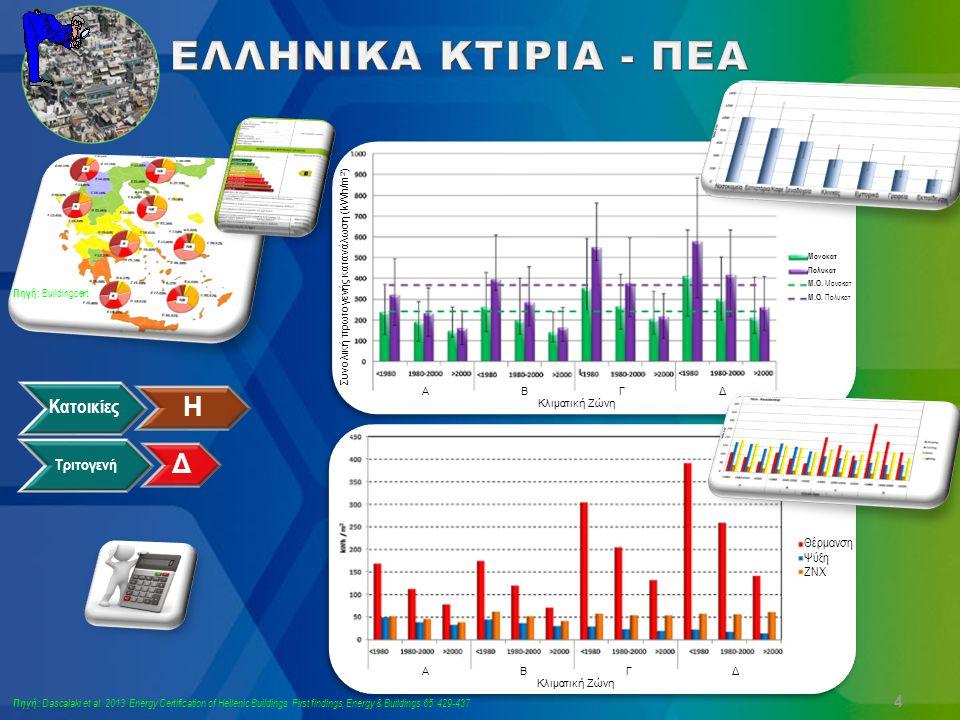 Θέρμανση Ψύξη ΖΝΧ Κλιματική Ζώνη ΑΒΓΔ Κατοικίες Η Τριτογενή Δ Πηγή: Buildingcert 4 Πηγή: Dascalaki et al. 2013. Energy Certification of Hellenic Build