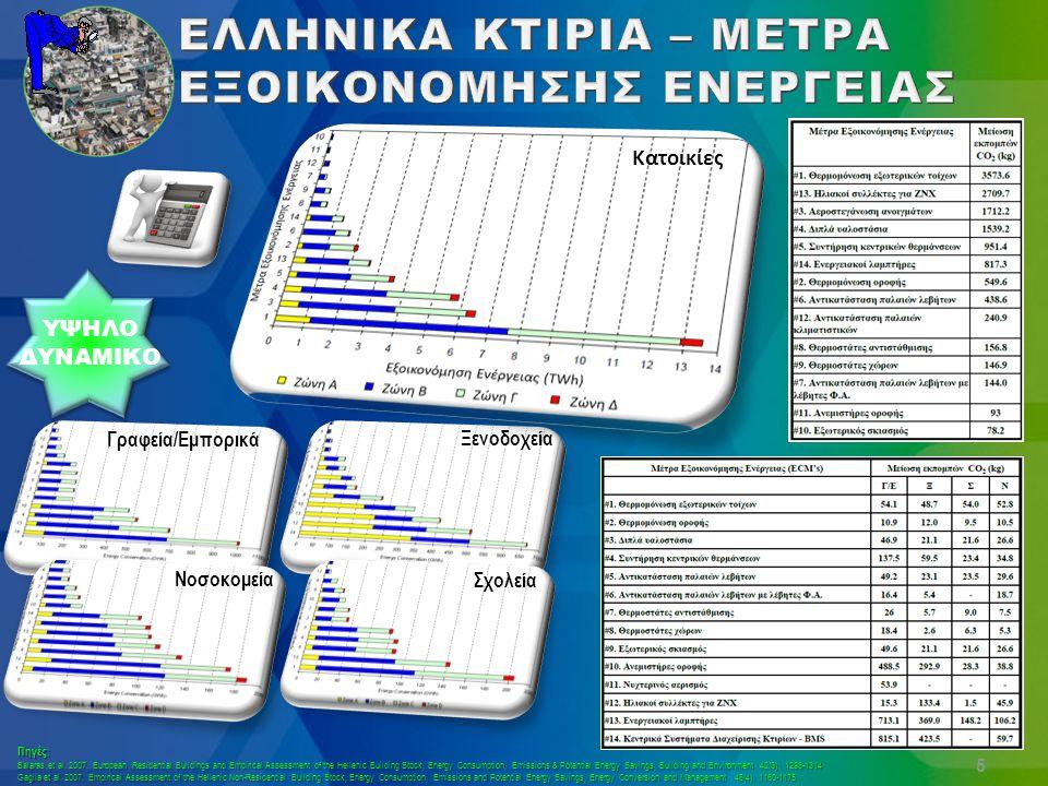 ΥΨΗΛΟ ΔΥΝΑΜΙΚΟ 6 ~10.4 TWh