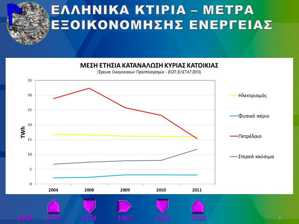 Πρώτα αποτελέσματα ΒΗΘ Α : τιμές αναφοράς για την περιοχή ΒHΘ Π : τιμές περιόδου ΚΕΛΥΦΟΣ ΚΤΙΡΙΟΥ  Διπλά τζάμια  Θερμομόνωση ΣΥΣΤΗΜΑΤΑ ΘΕΡΜΑΝΣΗΣ  Πετρέλαιο σε ΦΑ  Αυτοματισμοί  Υψηλών θερμοκρασιών ΑΘ 19