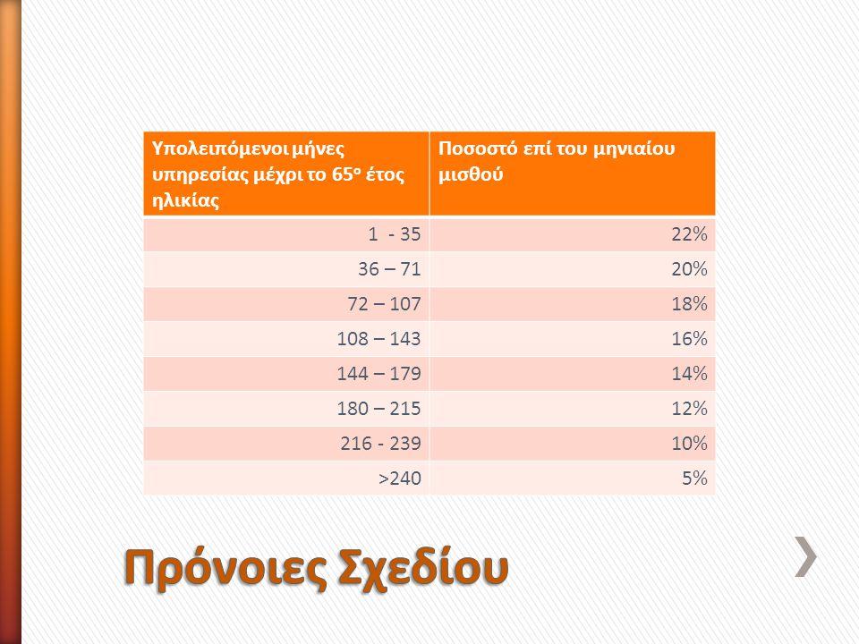 Υπολειπόμενοι μήνες υπηρεσίας μέχρι το 65 ο έτος ηλικίας Ποσοστό επί του μηνιαίου μισθού 1 - 3522% 36 – 7120% 72 – 10718% 108 – 14316% 144 – 17914% 180 – 21512% 216 - 23910% >2405%