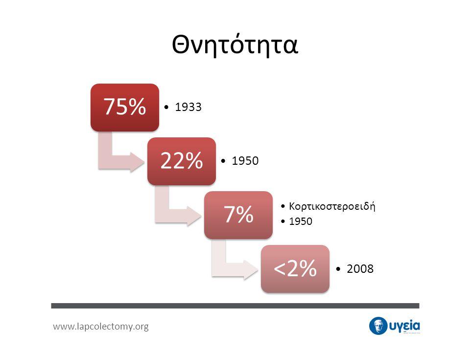 www.lapcolectomy.org Θνητότητα 75% •1933 22% •1950 7% •Κορτικοστεροειδή •1950 <2% •2008