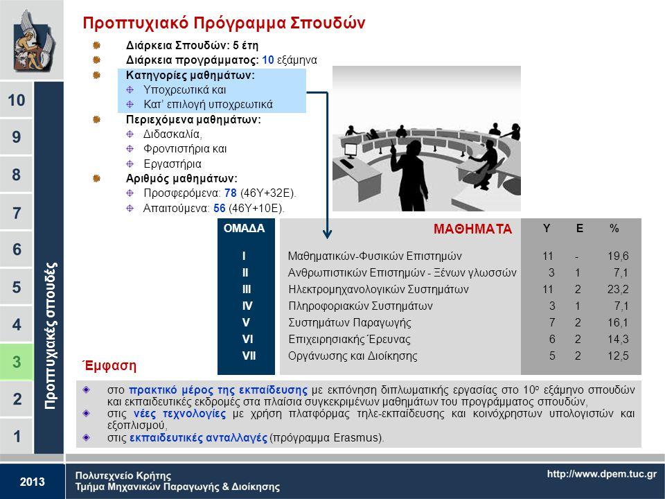 2013 Το Τμήμα εν συντομία – Προσωπικό και Φοιτητές Το Τμήμα ΜΠΔ σήμερα Σταυρουλάκης Γεώργιος Μουστάκης Βασίλειος Μπιλάλης Νικόλαος Παπαγεωργίου Μάρκος