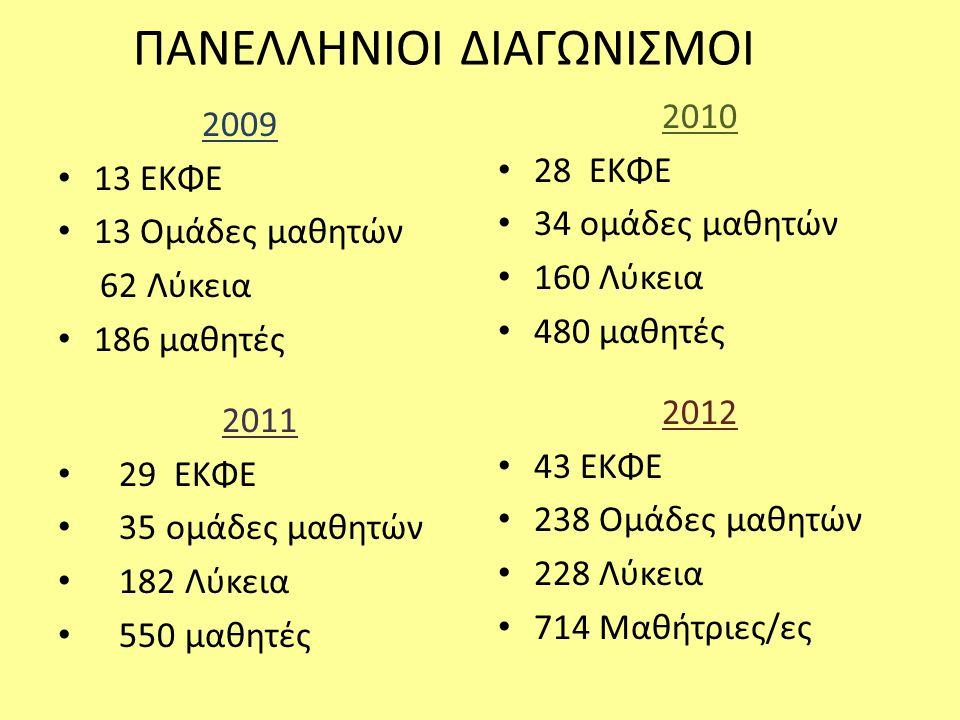 ΠΑΝΕΛΛΗΝΙΟΙ ΔΙΑΓΩΝΙΣΜΟΙ 2009 • 13 ΕΚΦΕ • 13 Ομάδες μαθητών 62 Λύκεια • 186 μαθητές 2010 • 28 ΕΚΦΕ • 34 ομάδες μαθητών • 160 Λύκεια • 480 μαθητές 2011 • 29 ΕΚΦΕ • 35 ομάδες μαθητών • 182 Λύκεια • 550 μαθητές 2012 • 43 ΕΚΦΕ • 238 Ομάδες μαθητών • 228 Λύκεια • 714 Μαθήτριες/ες