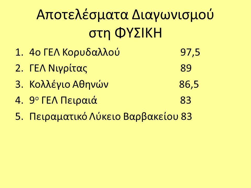 Αποτελέσματα Διαγωνισμού στη ΦΥΣΙΚΗ 1.4o ΓΕΛ Κορυδαλλού 97,5 2.ΓΕΛ Νιγρίτας 89 3.Κολλέγιο Αθηνών 86,5 4.9 ο ΓΕΛ Πειραιά 83 5.Πειραματικό Λύκειο Βαρβακ