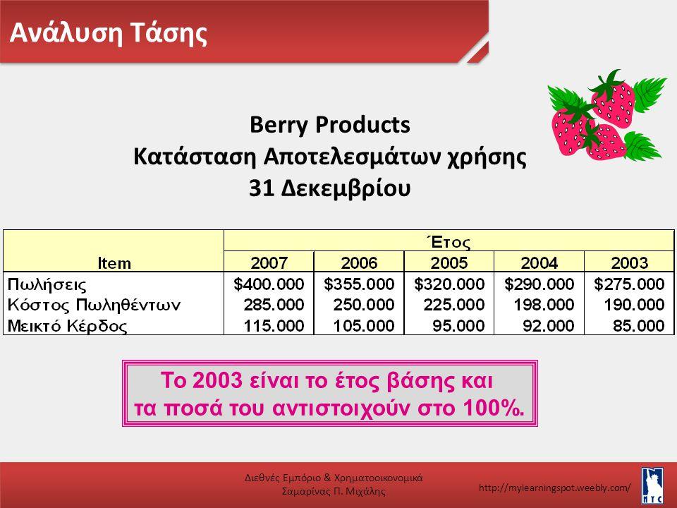 Ανάλυση Τάσης Διεθνές Εμπόριο & Χρηματοοικονομικά Σαμαρίνας Π. Μιχάλης http://mylearningspot.weebly.com/ Το 2003 είναι το έτος βάσης και τα ποσά του α