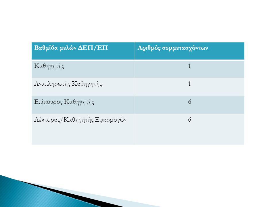 Βαθμίδα μελών ΔΕΠ/ΕΠΑριθμός συμμετασχόντων Καθηγητής1 Αναπληρωτής Καθηγητής1 Επίκουρος Καθηγητής6 Λέκτορας/Καθηγητής Εφαρμογών6