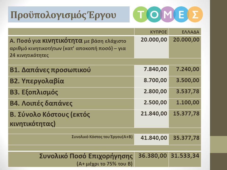 Προϋπολογισμός Έργου ΚΥΠΡΟΣΕΛΛΑΔΑ Α. Ποσό για κινητικότητα με βάση ελάχιστο αριθμό κινητικοτήτων (κατ' αποκοπή ποσό) – για 24 κινητικότητες 20.000,00