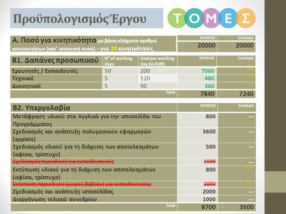 Προϋπολογισμός Έργου Β1. Δαπάνες προσωπικού N° of working days Cost per working day (in EUR) ΚΥΠΡΟΣΕΛΛΑΔΑ Ερευνητές / Εκπαιδευτές502007000 ???? Τεχνικ