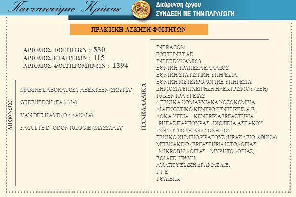 ΠΡΑΚΤΙΚΗ ΑΣΚΗΣΗ ΦΟΙΤΗΤΩΝ ΑΡΙΘΜΟΣ ΦΟΙΤΗΤΩΝ : 530 ΑΡΙΘΜΟΣ ΕΤΑΙΡΕΙΩΝ : 115 ΑΡΙΘΜΟΣ ΦΟΙΤΗΤΟΜΗΝΩΝ : 1394 MARINE LABORATORY ABERTEEN (ΣΚΩΤΙΑ) GREENTECH (ΓΑΛ