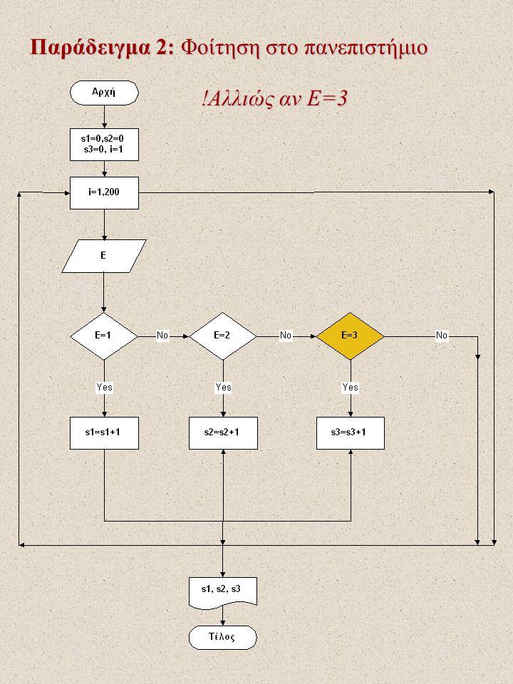 Παράδειγμα 2: Φοίτηση στο πανεπιστήμιο !Αλλιώς αν Ε=3