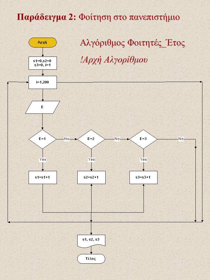 Παράδειγμα 2: Φοίτηση στο πανεπιστήμιο Αλγόριθμος Φοιτητές_Έτος !Αρχή Αλγορίθμου