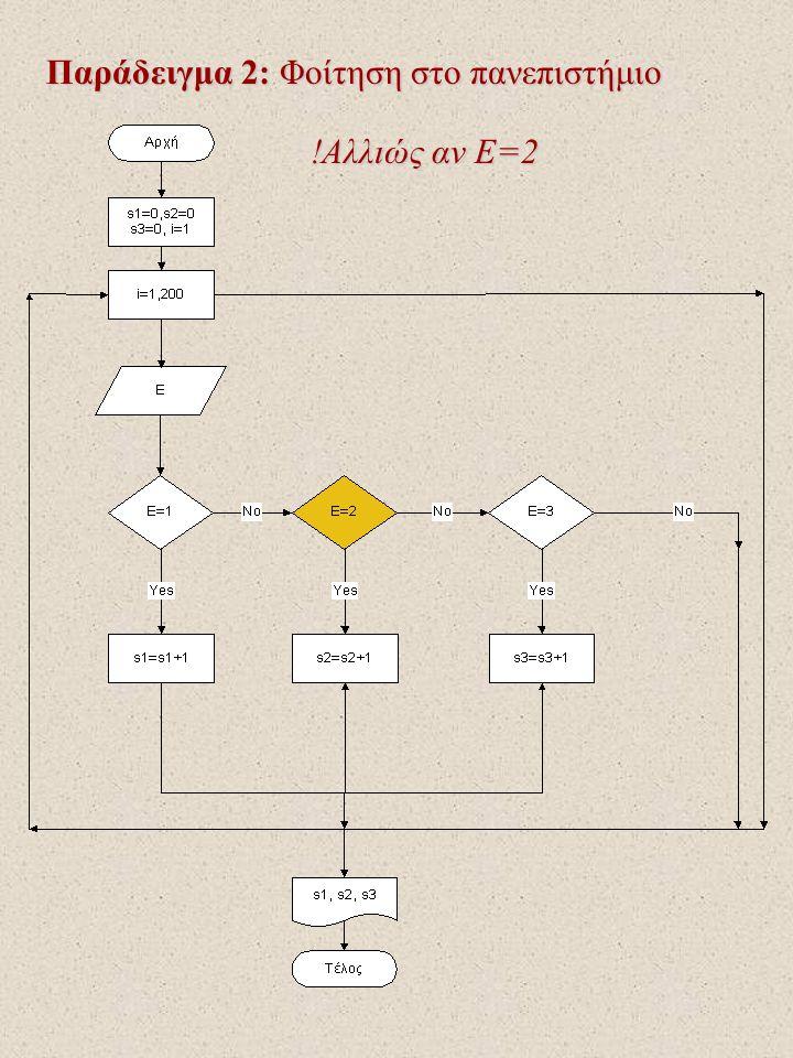 Παράδειγμα 2: Φοίτηση στο πανεπιστήμιο !Αλλιώς αν Ε=2