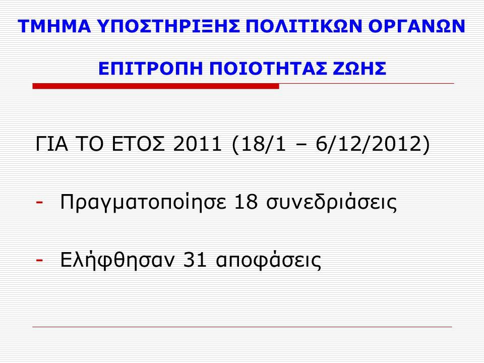 ΤΜΗΜΑ ΥΠΟΣΤΗΡΙΞΗΣ ΠΟΛΙΤΙΚΩΝ ΟΡΓΑΝΩΝ ΕΠΙΤΡΟΠΗ ΠΟΙΟΤΗΤΑΣ ΖΩΗΣ ΓΙΑ ΤΟ ΕΤΟΣ 2011 (18/1 – 6/12/2012) -Πραγματοποίησε 18 συνεδριάσεις -Ελήφθησαν 31 αποφάσεις