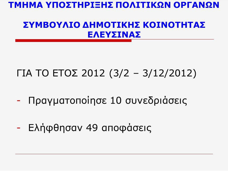 ΤΜΗΜΑ ΥΠΟΣΤΗΡΙΞΗΣ ΠΟΛΙΤΙΚΩΝ ΟΡΓΑΝΩΝ ΣΥΜΒΟΥΛΙΟ ΔΗΜΟΤΙΚΗΣ ΚΟΙΝΟΤΗΤΑΣ ΕΛΕΥΣΙΝΑΣ ΓΙΑ ΤΟ ΕΤΟΣ 2012 (3/2 – 3/12/2012) -Πραγματοποίησε 10 συνεδριάσεις -Ελήφθησαν 49 αποφάσεις