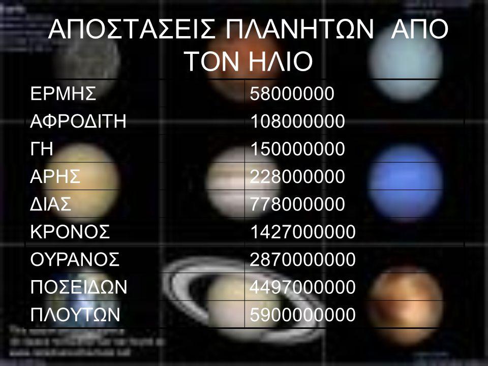ΑΠΟΣΤΑΣΕΙΣ ΠΛΑΝΗΤΩΝ ΑΠΟ ΤΟΝ ΗΛΙΟ ΕΡΜΗΣ58000000 ΑΦΡΟΔΙΤΗ108000000 ΓΗ150000000 ΑΡΗΣ228000000 ΔΙΑΣ778000000 ΚΡΟΝΟΣ1427000000 ΟΥΡΑΝΟΣ2870000000 ΠΟΣΕΙΔΩΝ44